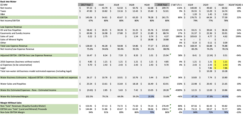 q3 margin analysis updated